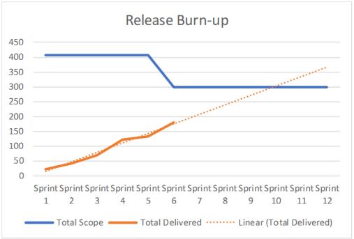 Release Burnup-After